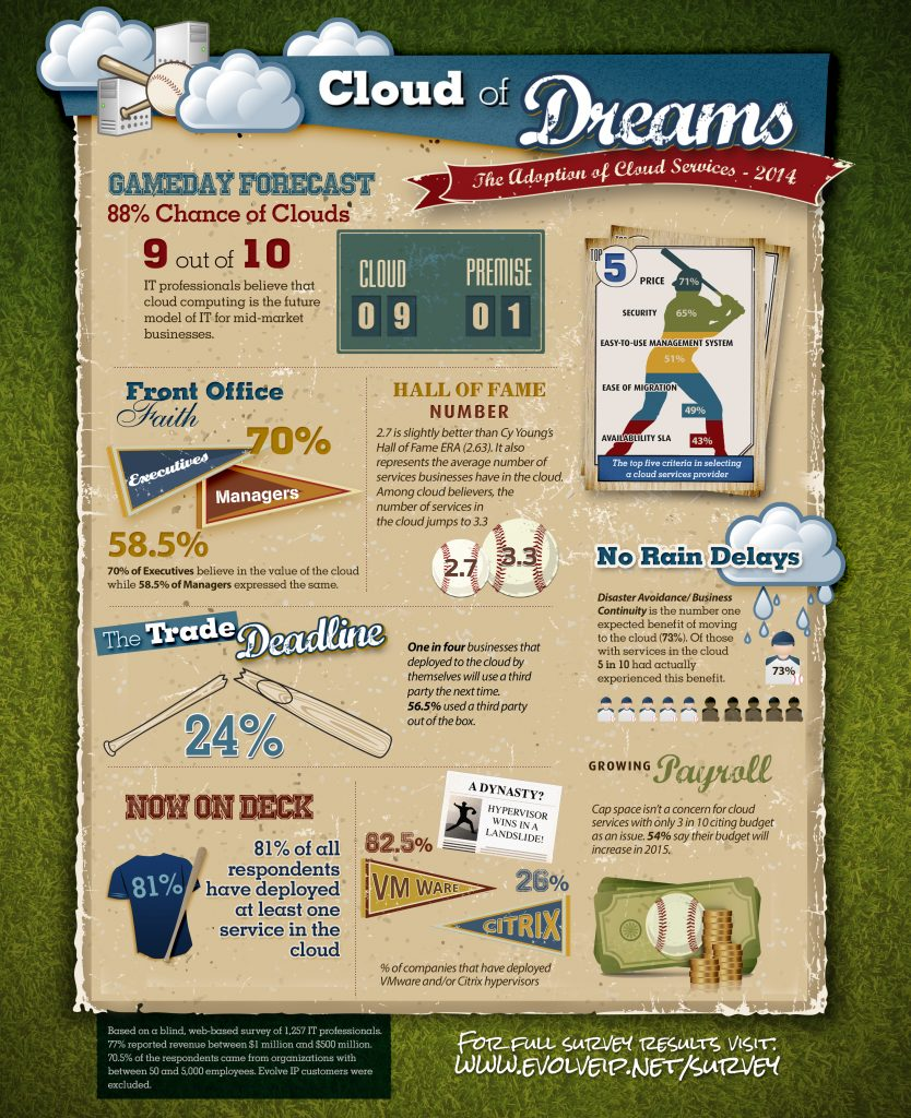 cloud-of-dreams-infographic
