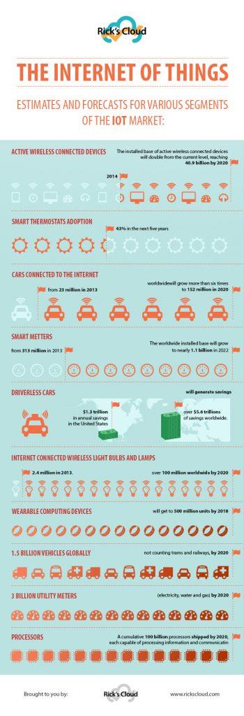 IoT infographic 2