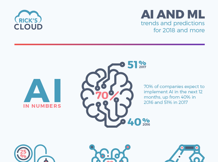 1955577b5 AI and ML trends and predictions for 2018 and more – Infographic ...
