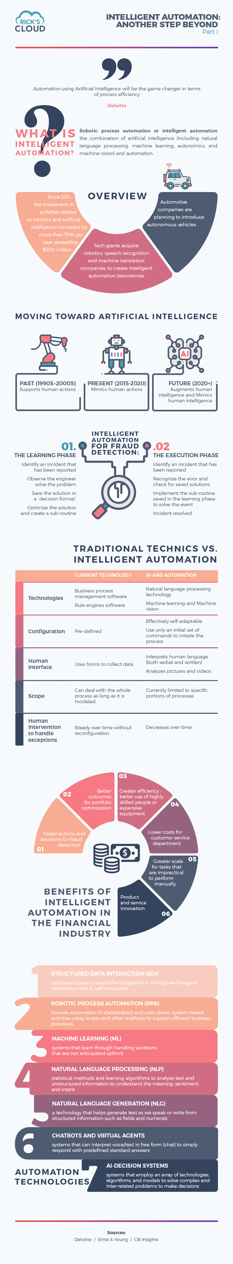 intelligent automation infographic