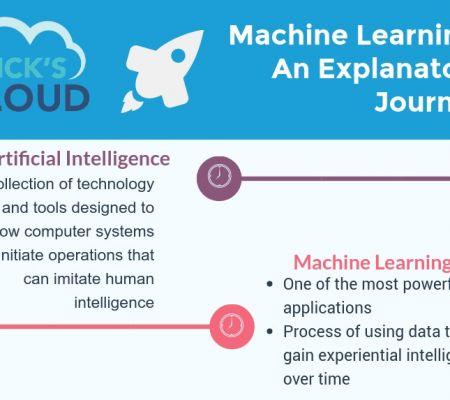 Machine Learning - An Explanatory Journey - feat