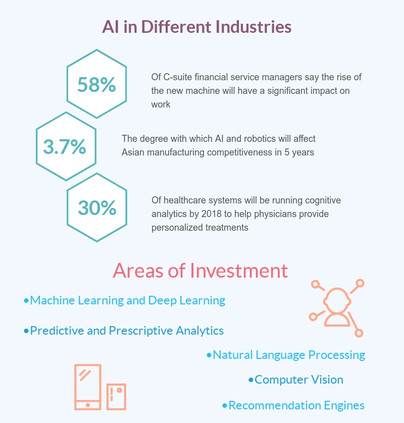 ai for enterprises