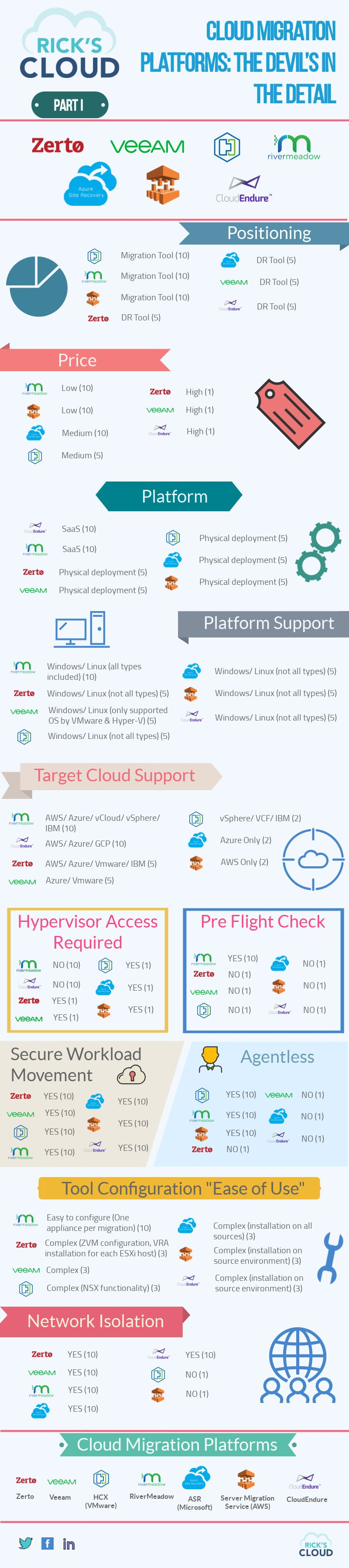 Cloud Migration Platforms