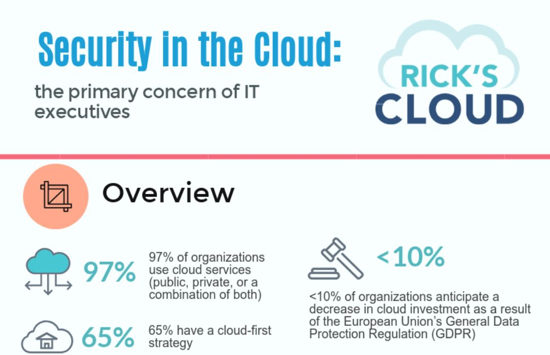 Security In The Cloud The Primary Concerns Of It Executives Rick S Cloud
