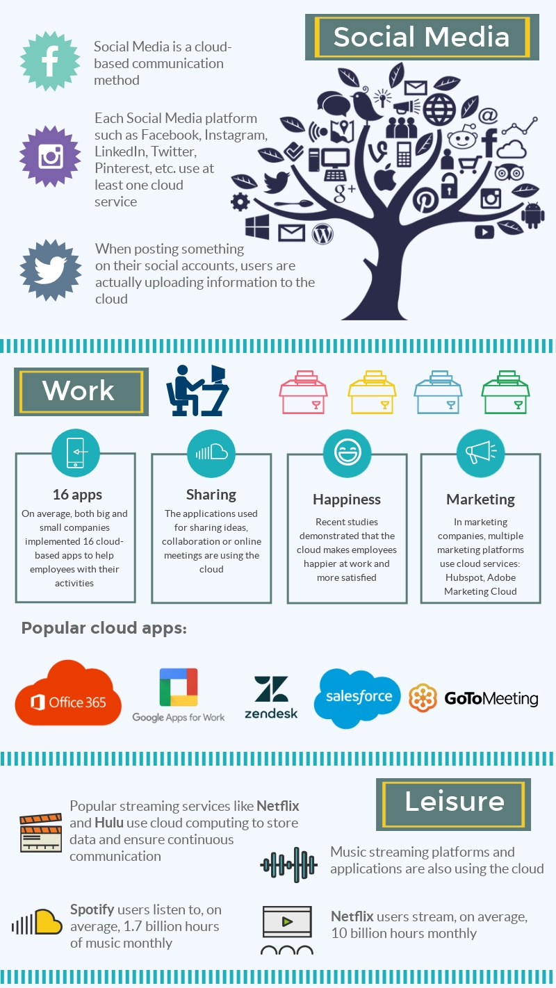 Cloud computing in our lives