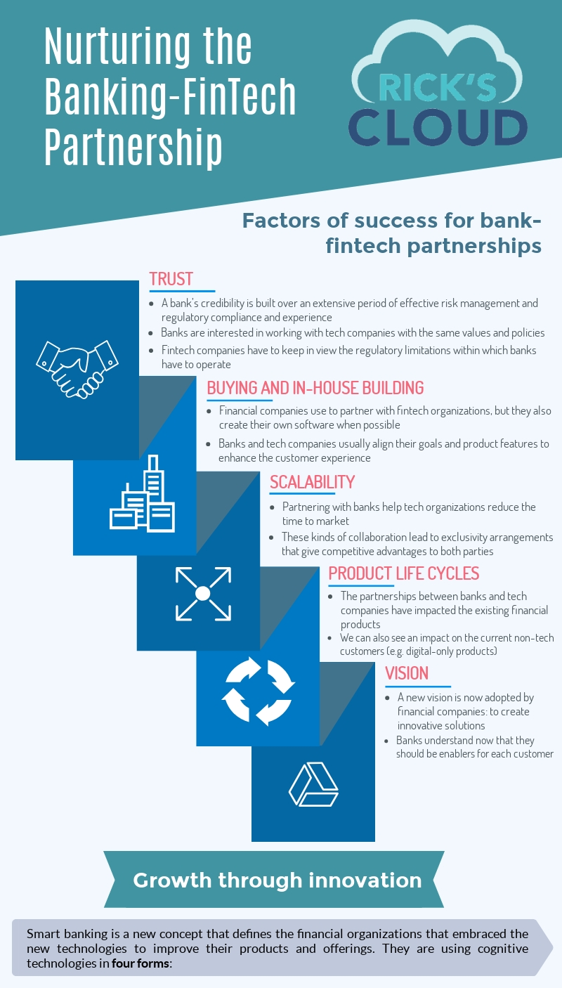 The innovative FinTech solution shows benefits for both banks and tech organizations.