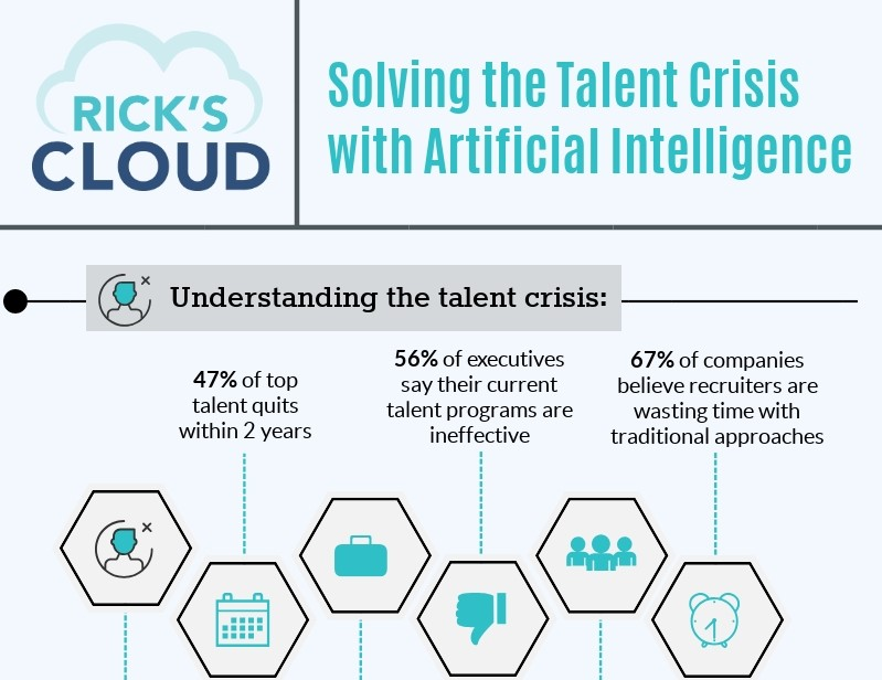 Solving the Talent Crisis with Artificial Intelligence