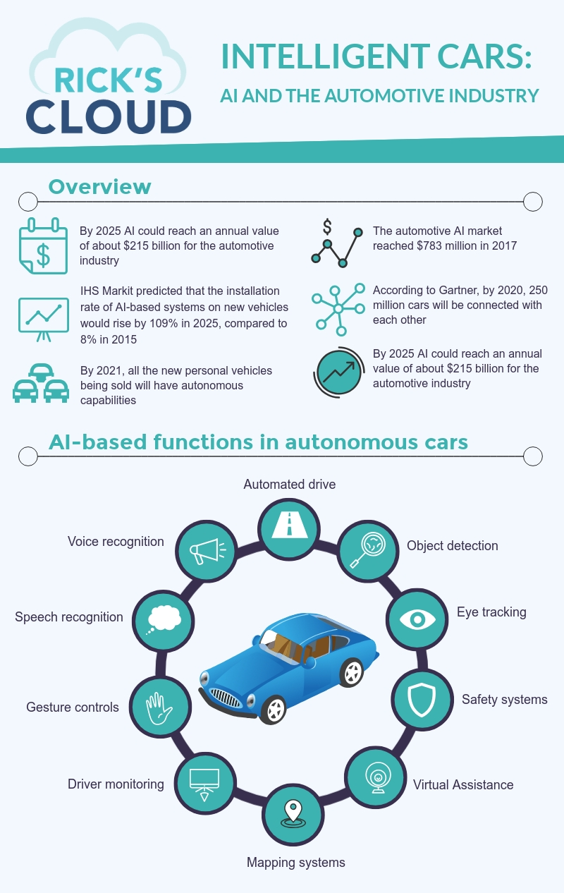 Artificial Intelligence is everywhere. Diverse industries leverage the potential of AI technology to improve products and services. The automotive industry is one of the early adopters of AI capabilities, and the results are impressive.