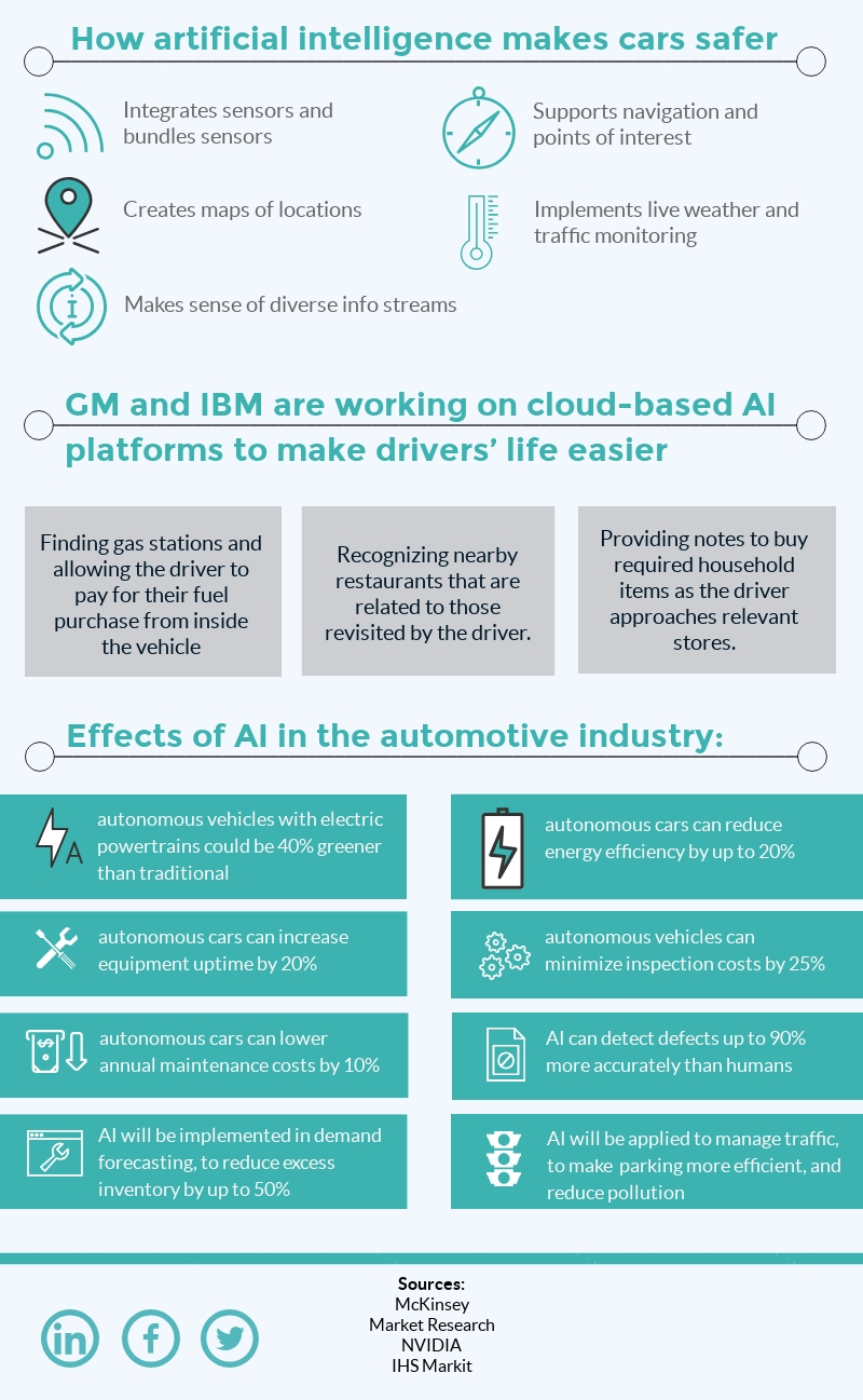 AI made cars safer, easier to manage and also reduced pollution associated with gas consumption.