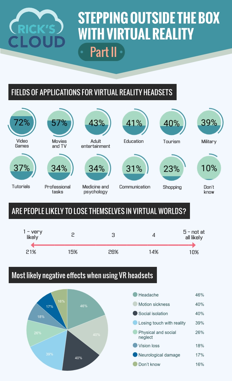 Virtual Reality caught my attention when a new type of VR headsets was launched and saw that people were reacting positively in the online communities. The advantages of using VR were mentioned in my previous infographic, but I'm always trying to see things from both perspectives - good and bad. Like any other technology, there have to be some risks or concerns for the users.