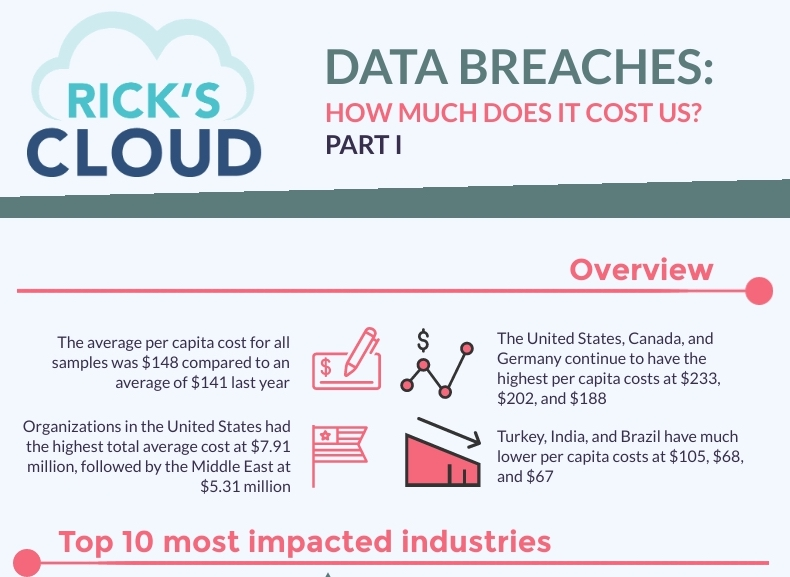 We often hear about security breaches that companies of all sizes experience. What are the consequences of a security breach? Well, it depends. A significant attack on a company's data can lead to even bankruptcy. Why is this happening? In many cases, the partners and consumers lose their trust in a company and decide to end the collaboration with it.
