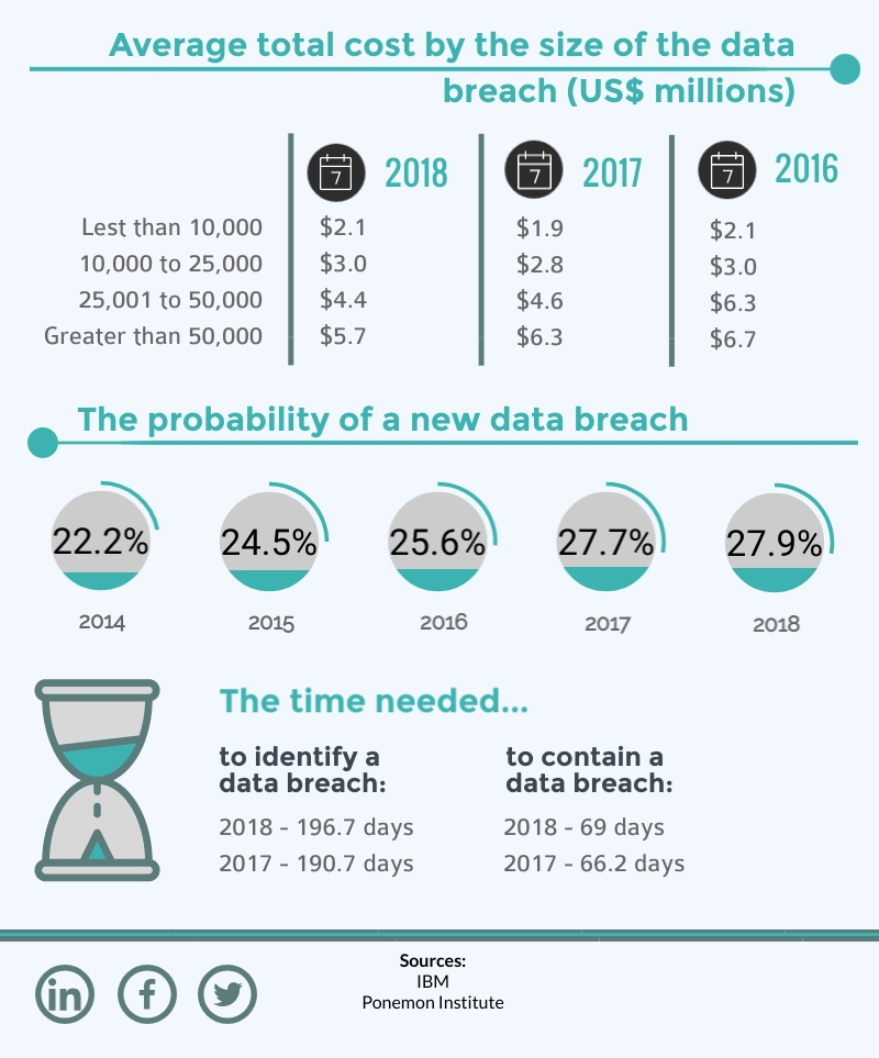 Now it's time to expand our knowledge on the same subject and see which are the factors that increase or decrease the cost of a data breach, the average cost that companies had to pay according to their size in the past three years and also the time needed to identify the breaches.  Read on to find out all these details!