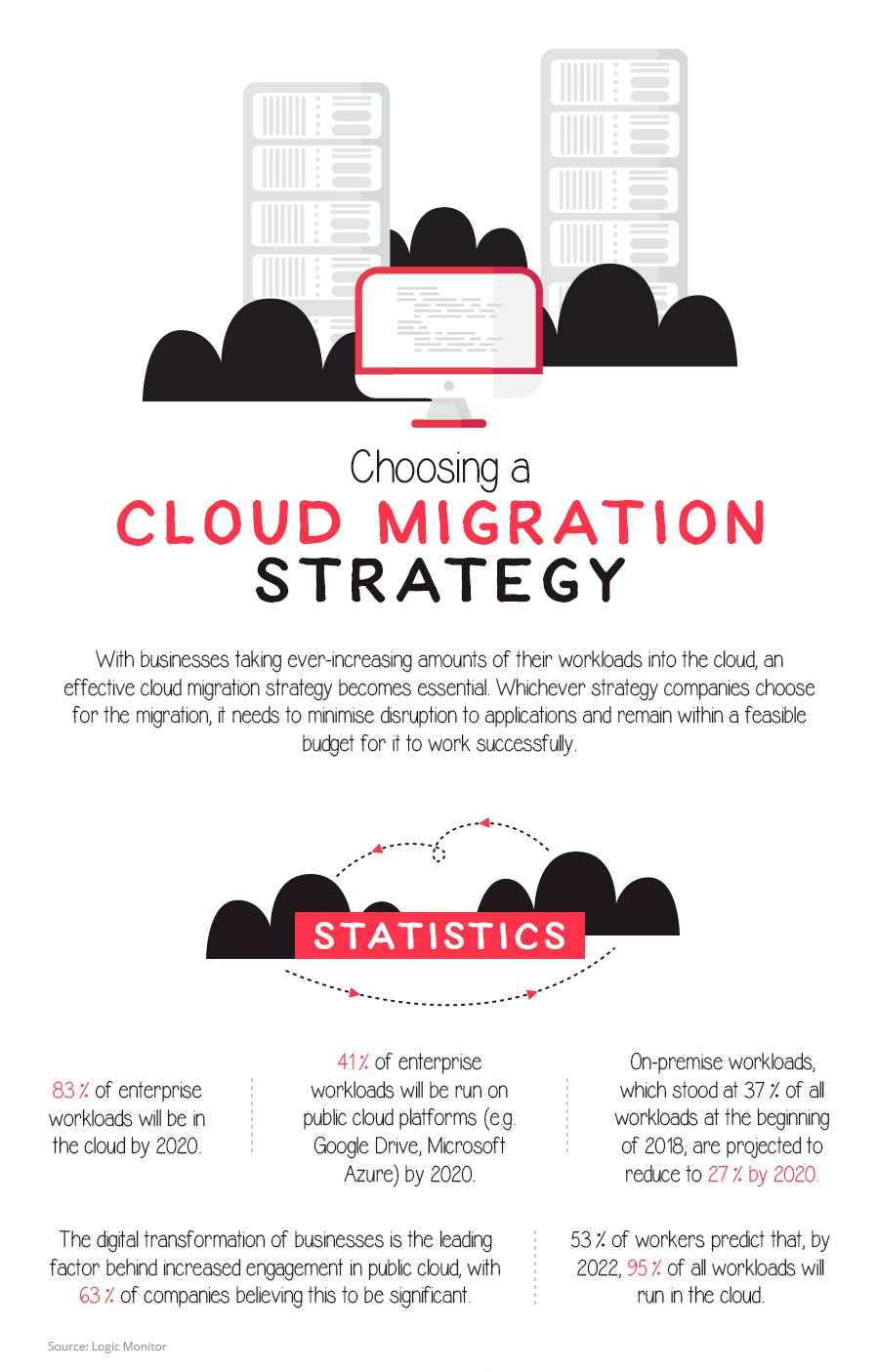 However, when it comes to starting a cloud migration, organizations have a hard time deciding what is best for them, what's the difference between multiple cloud strategies, and what is the most effective one. Fortunately, ERS IT SOLUTIONS answered all these questions in the infographic below.