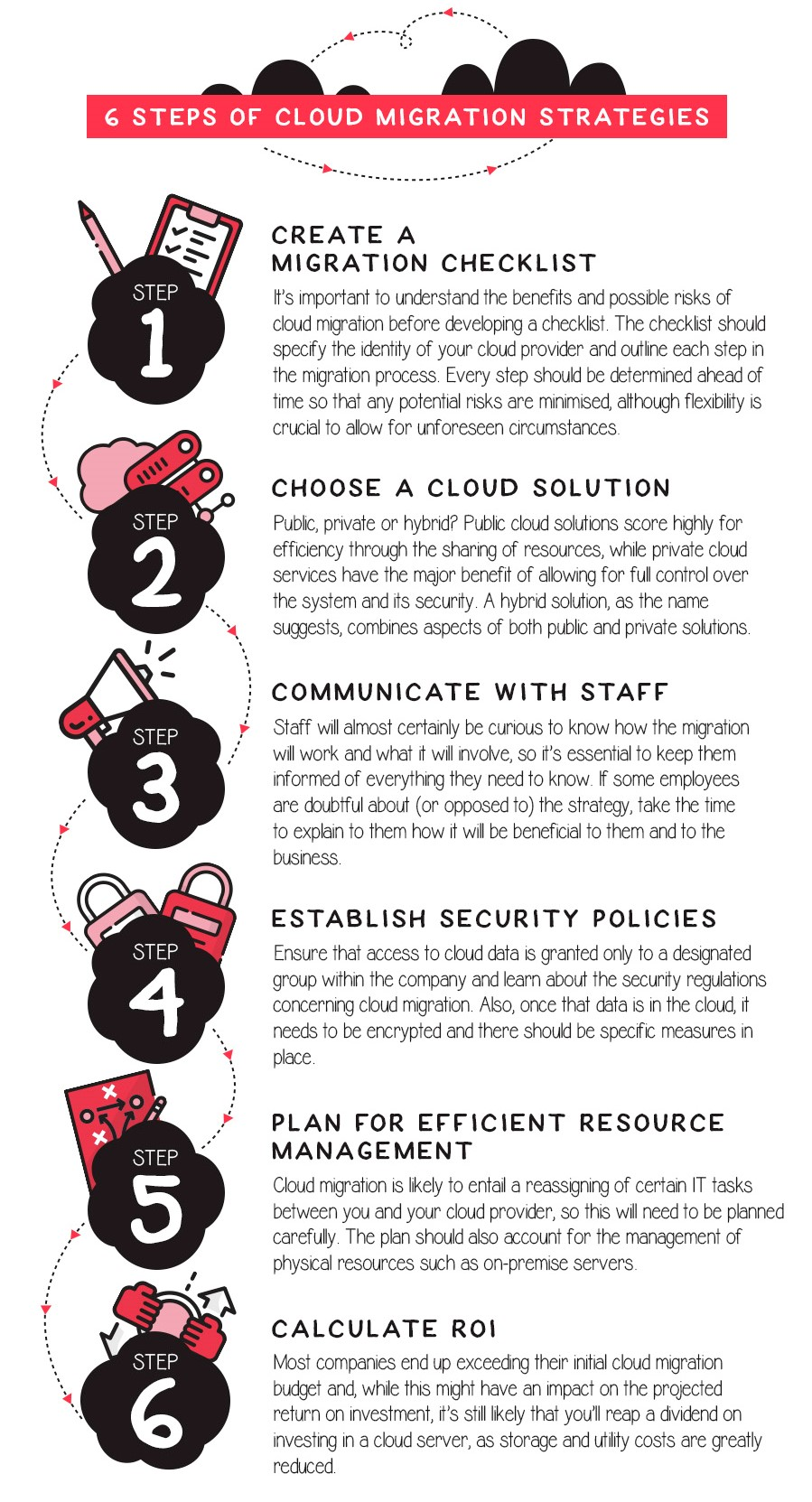 It's essential to have an effective cloud migration strategy in place in order to both minimize disruption and to remain within budget. As the below graphic outlines, there are a number of key steps you can follow to ensure a smooth transition.