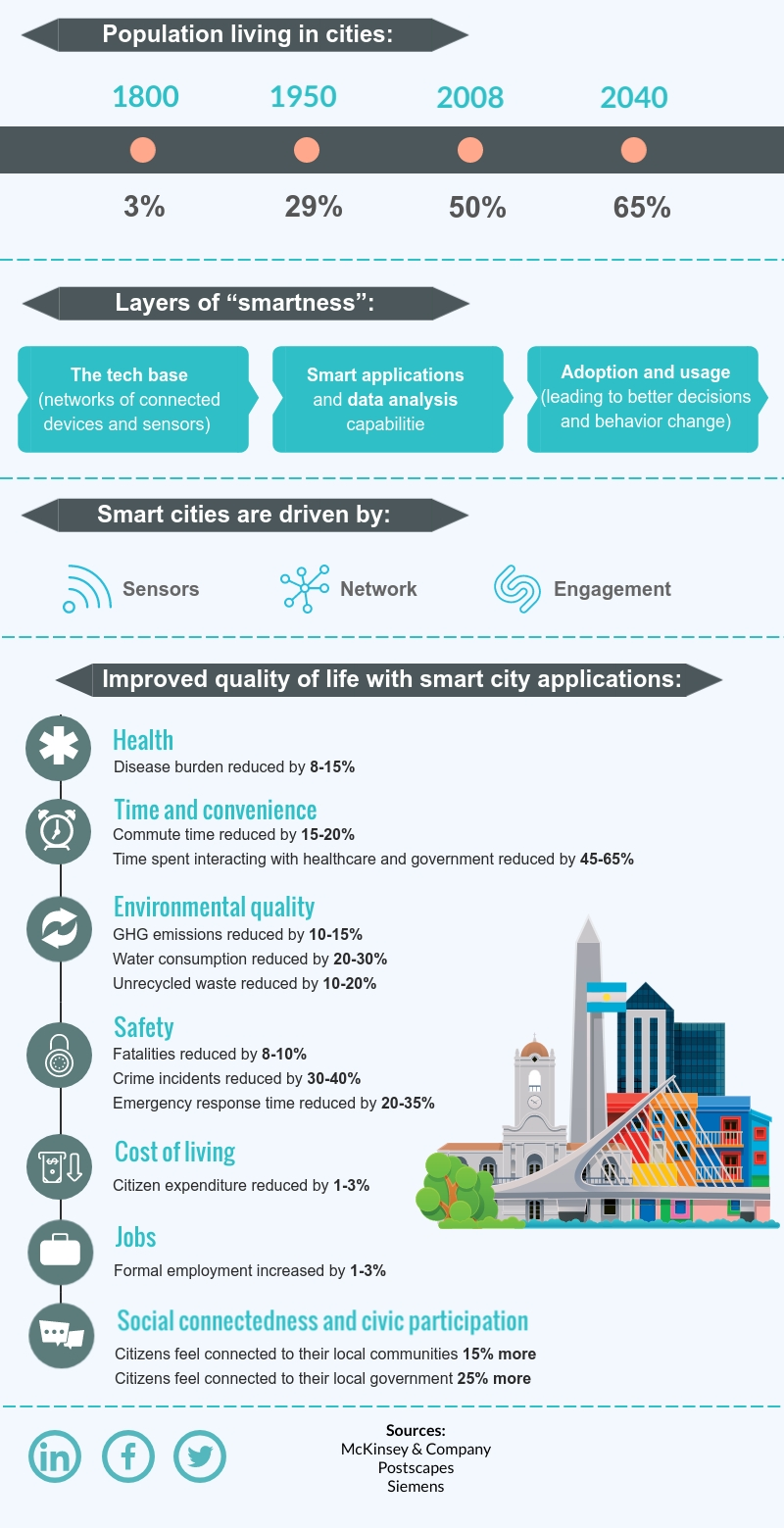 Where are we now? Well, there is an entirely different story as we are experiencing a wave of smart cities, able to ensure security for people and offer efficient solutions for legacy challenges. Less pollution, lower crime rate, and fewer diseases are only a few benefits provided by smart cities.