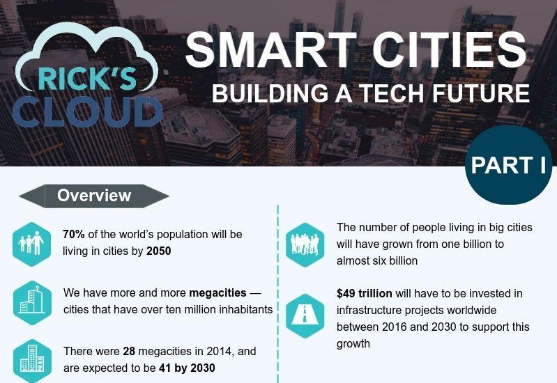 Smart cities - building a tech future
