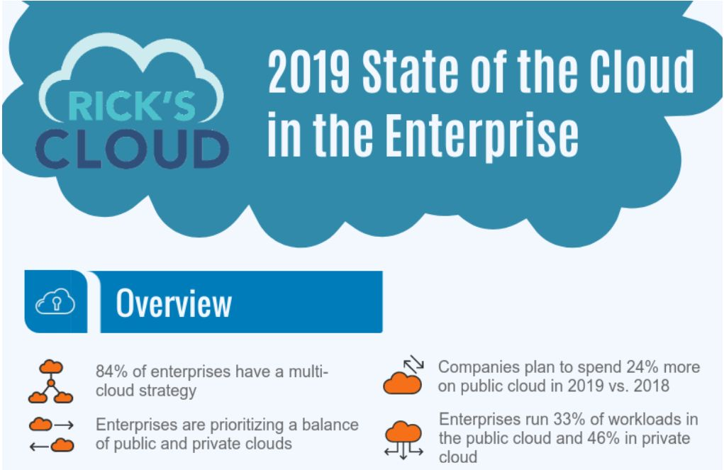 cloud in the enterprise