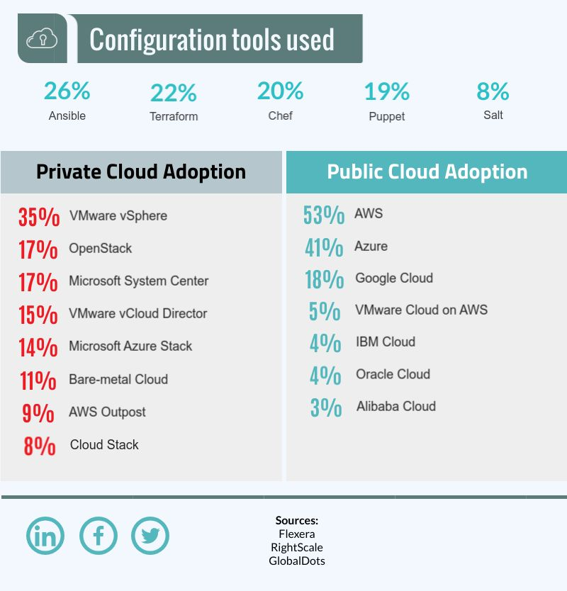 Cloud in SMBs