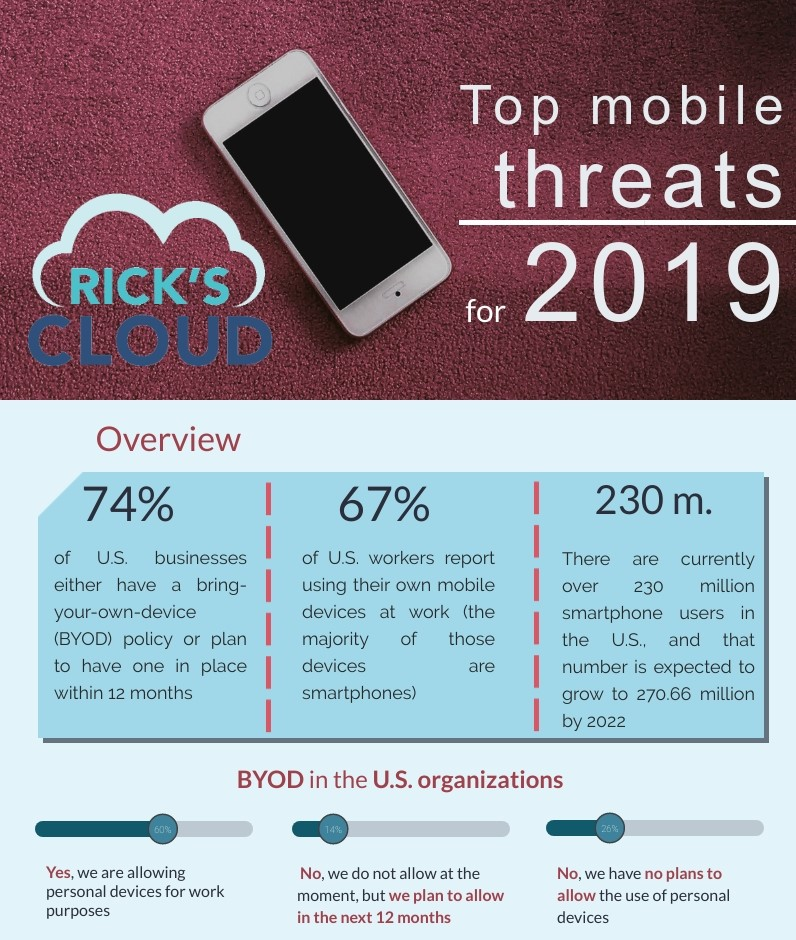 Infographic | Top mobile threats for 2019