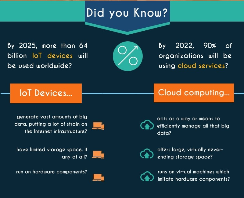 iot and cloud computing