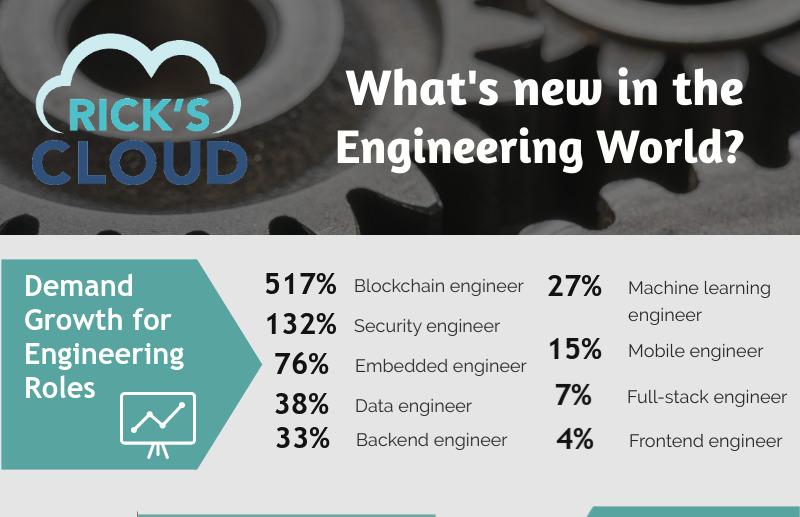 engineering world
