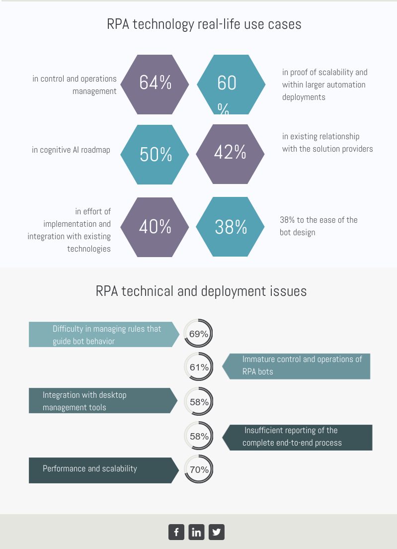 RPA use cases and the way it challenges IT departments