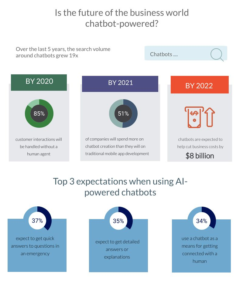 Expectations from AI-powered chatbots 1