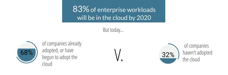 Beyond the challenges, there are more companies that already migrated to the cloud