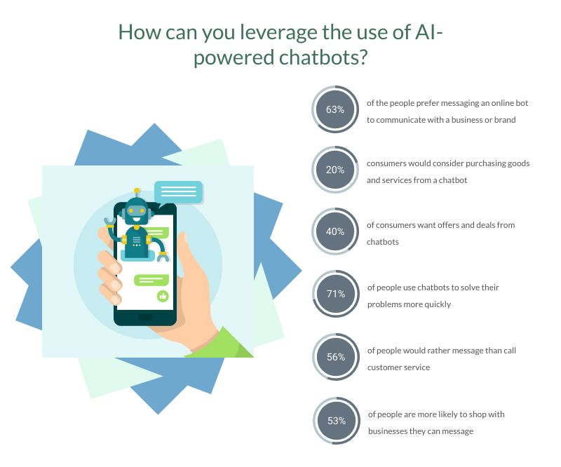 Expectations from AI-powered chatbots 2