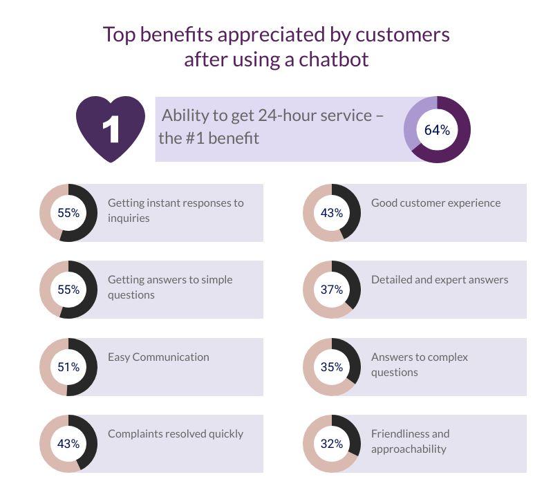 Industries' benefits