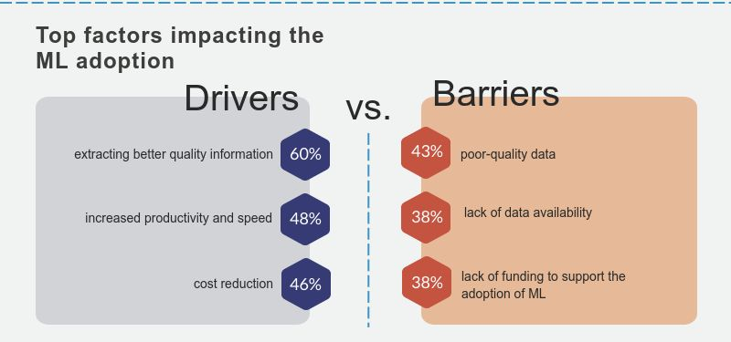 Drivers and barriers of implementing machine learning