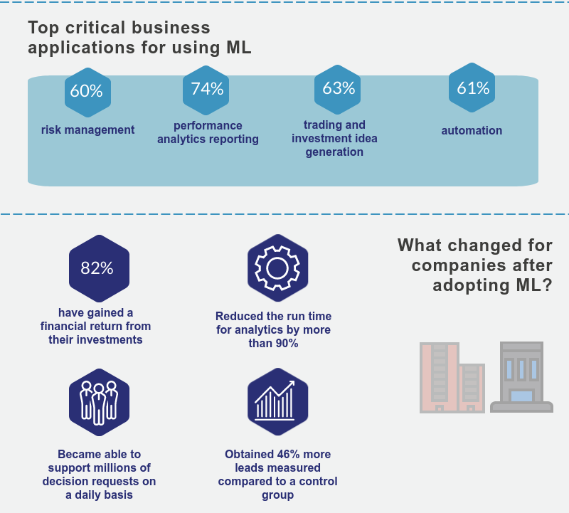 Statistics showing the impact of Machine Learning on business processes