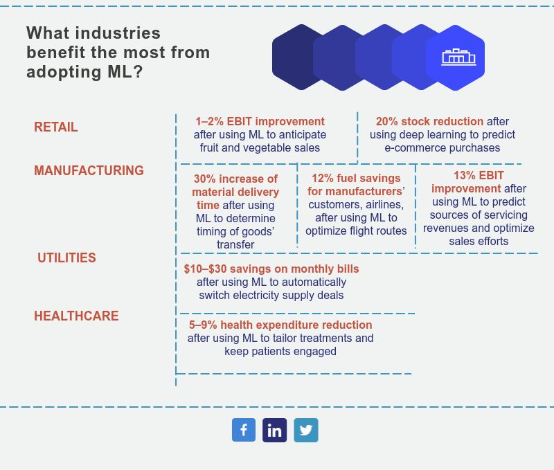 Machine learning benefits many industries.