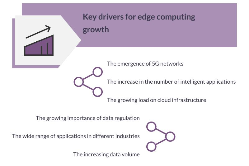 drivers for edge computing