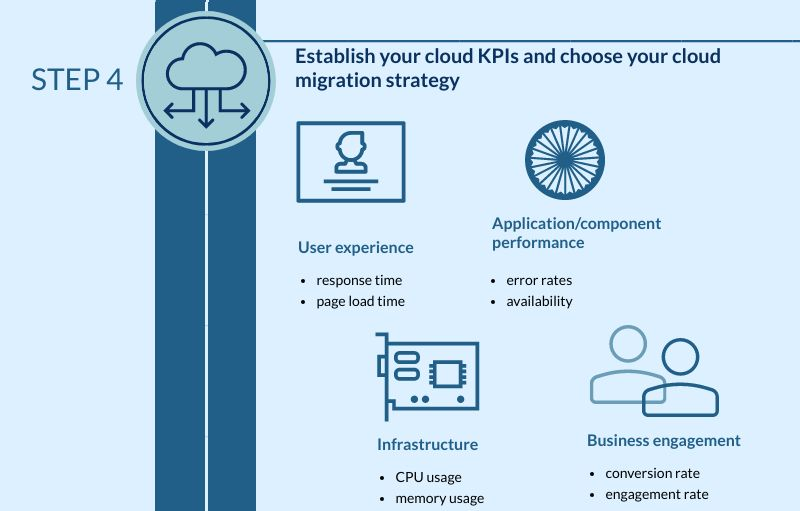 KPIs are critical when it comes to migration into the cloud
