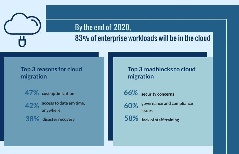 Most enterprises will soon migrate into the cloud thanks to its benefits.