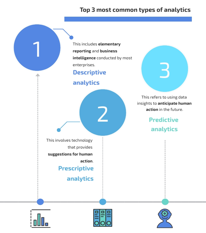 3 types of analytics that help digital transformaion