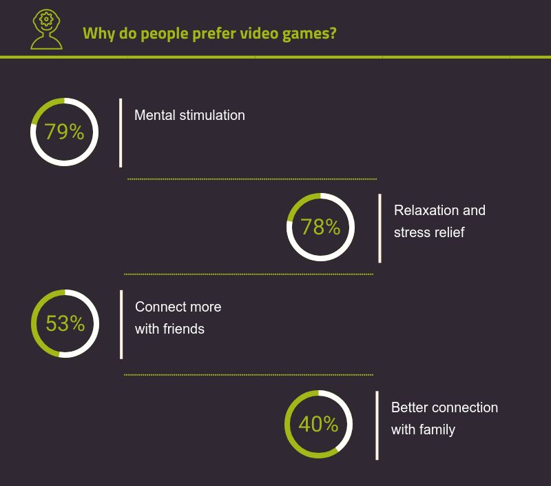 reasons why people chose video gaming